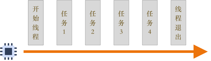 基础单线程模型