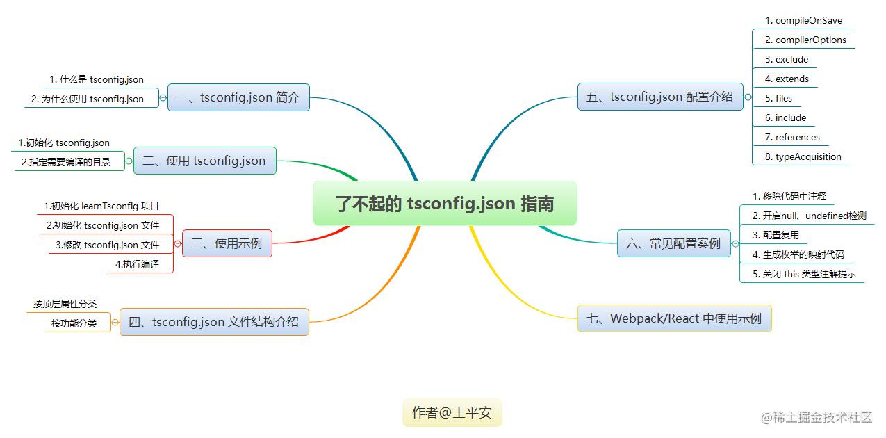 了不起的 tsconfig.json 指南.png