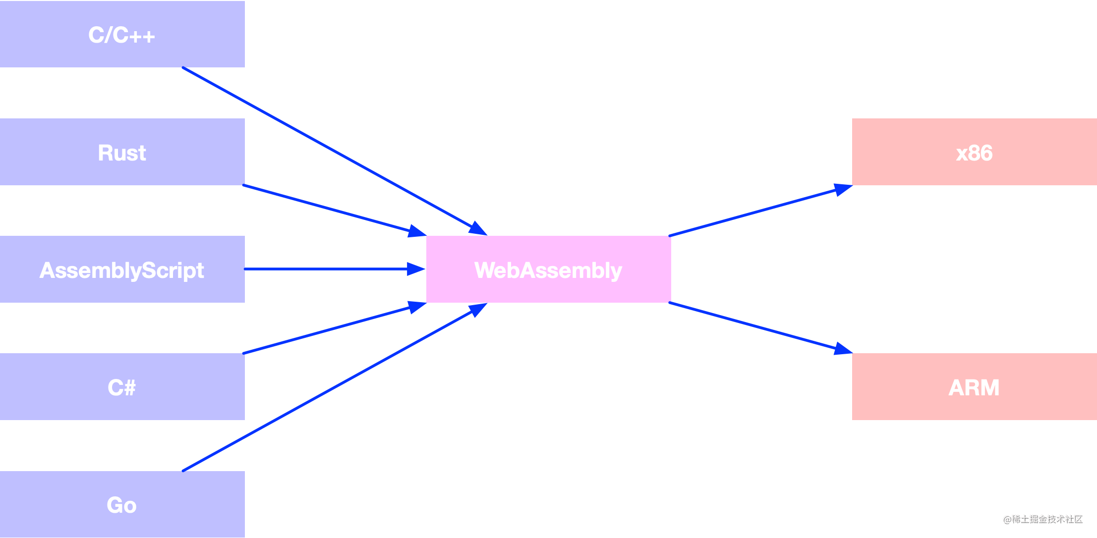 WebAssembly架构.png