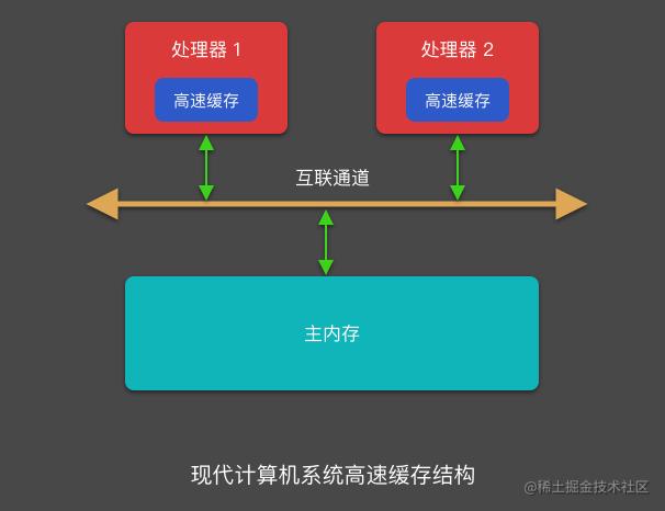 现代计算机系统高速缓存结构.png