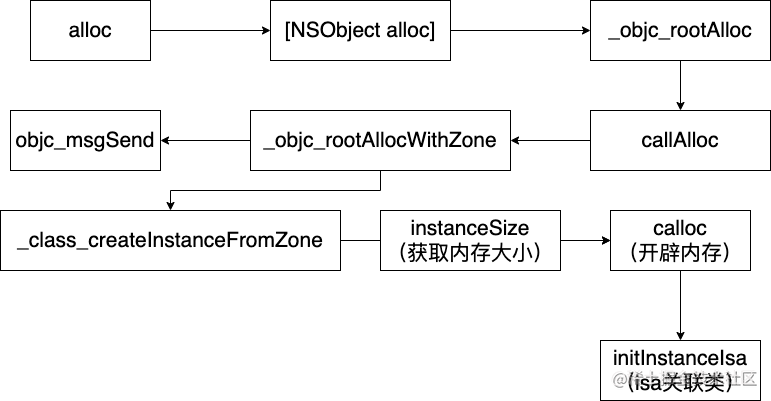 alloc流程图.png