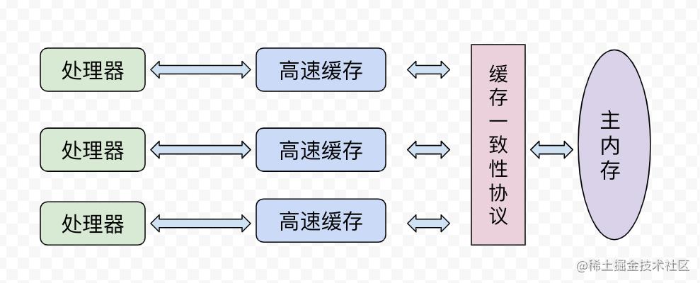 这一次,彻底搞懂Java内存模型与volatile关键字