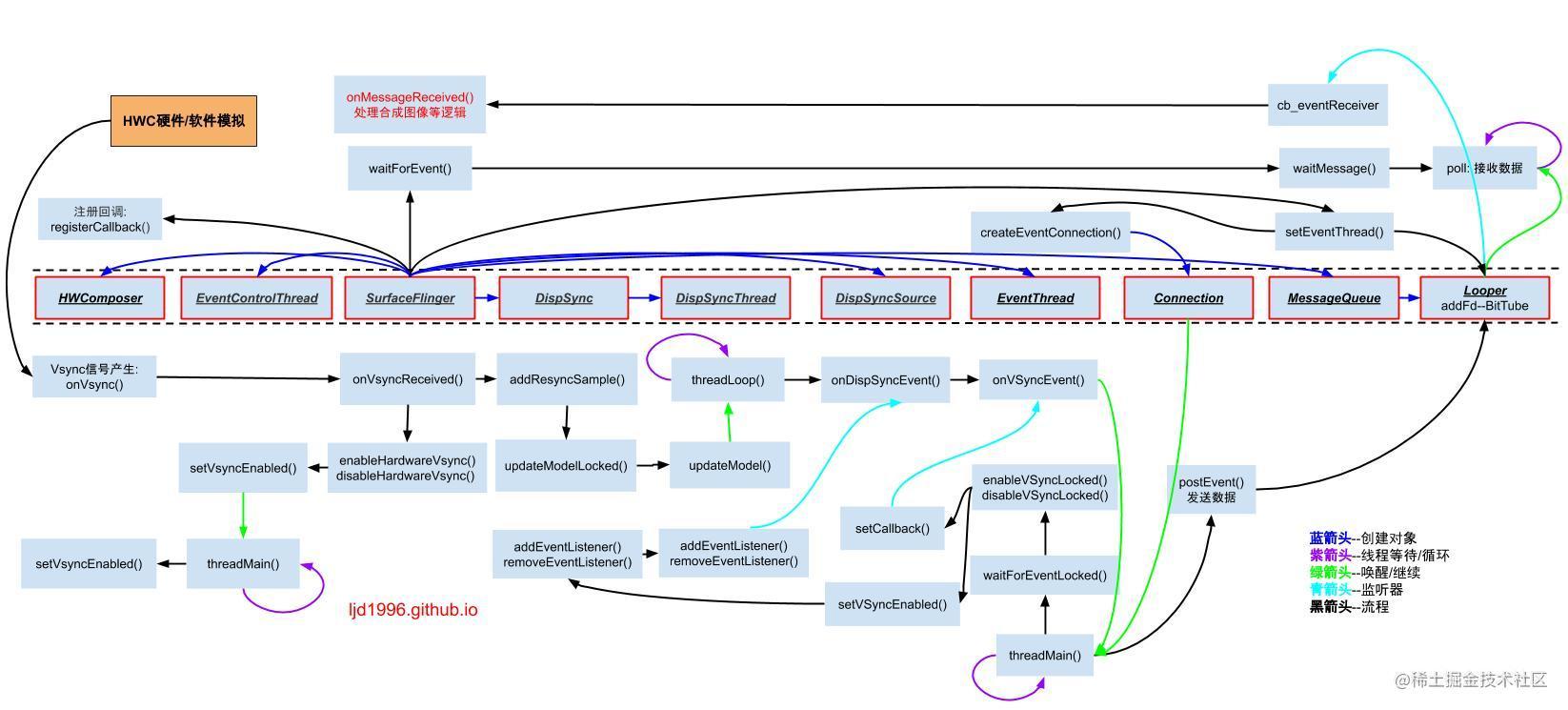 SurfaceFlinger工作流程