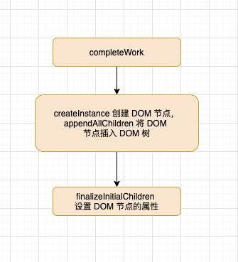 completeWork 内大致流程图