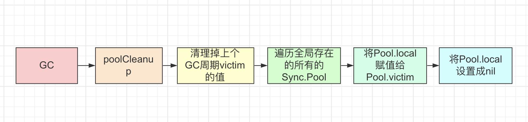 Pool GC 流程