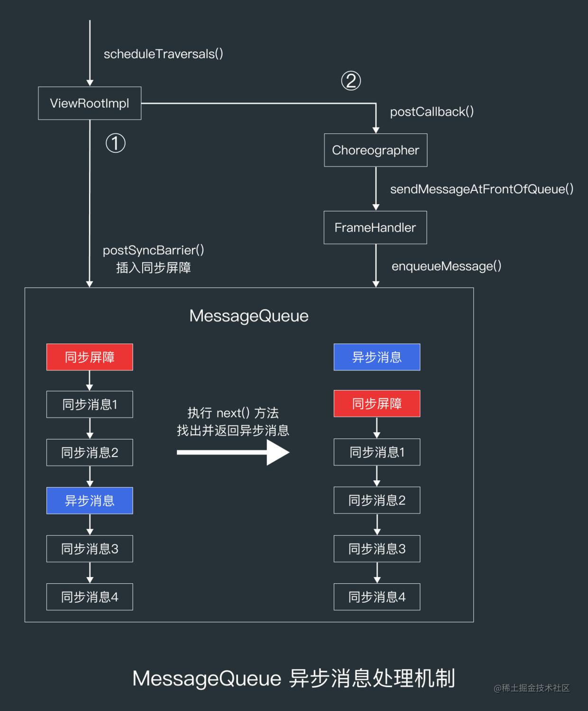 MessageQueue 异步消息处理机制.png
