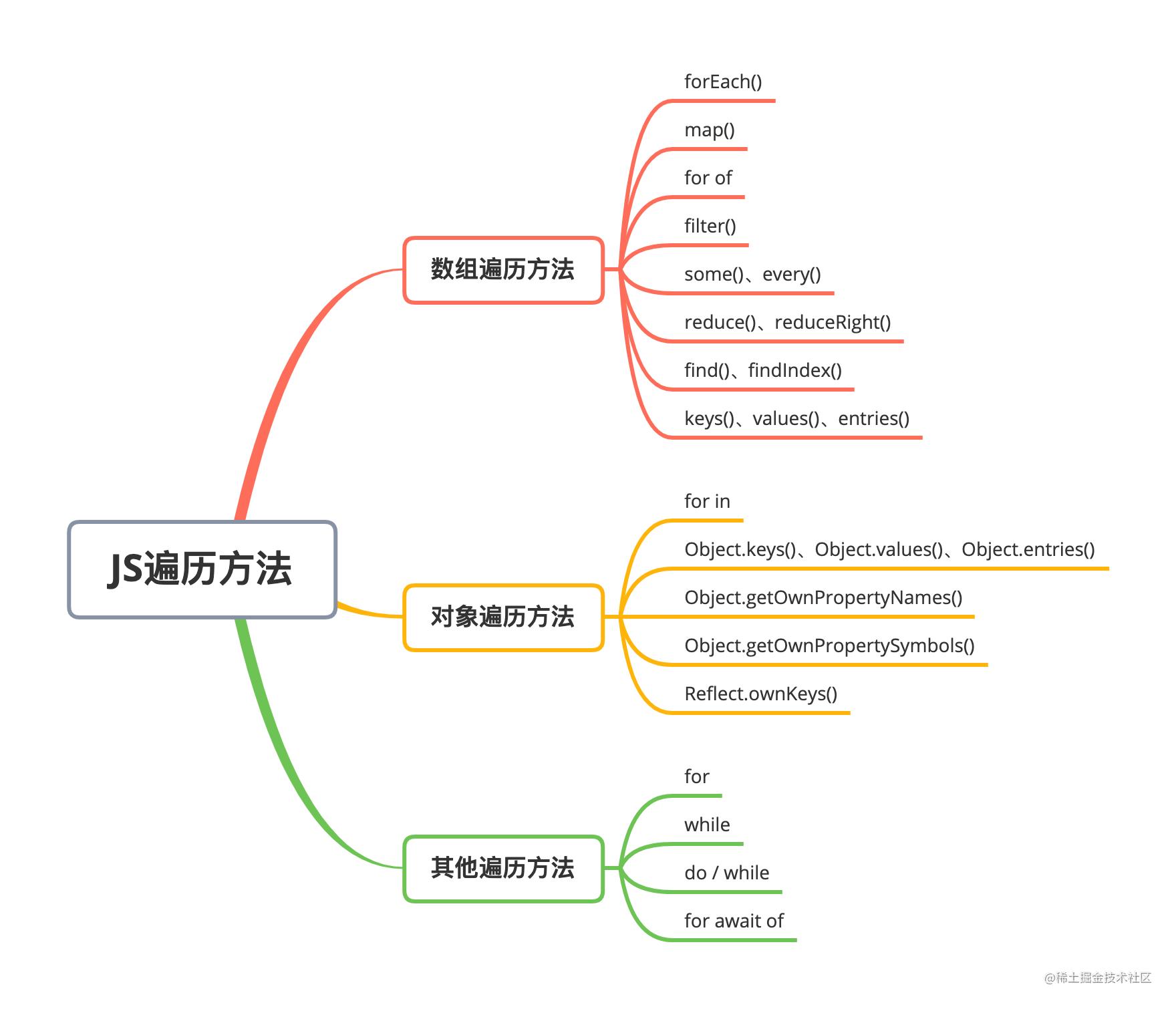 JS遍历方法.png