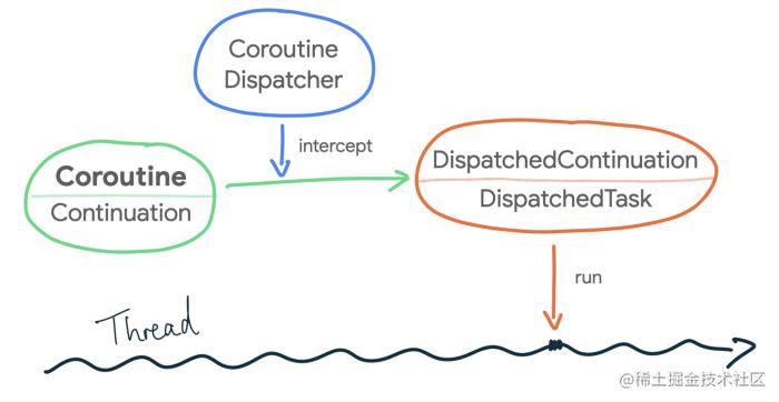 △ 协程的代码块如何在线程中执行的示意图