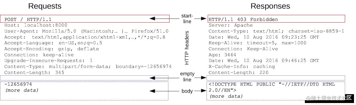 HTTPMsgStructure2