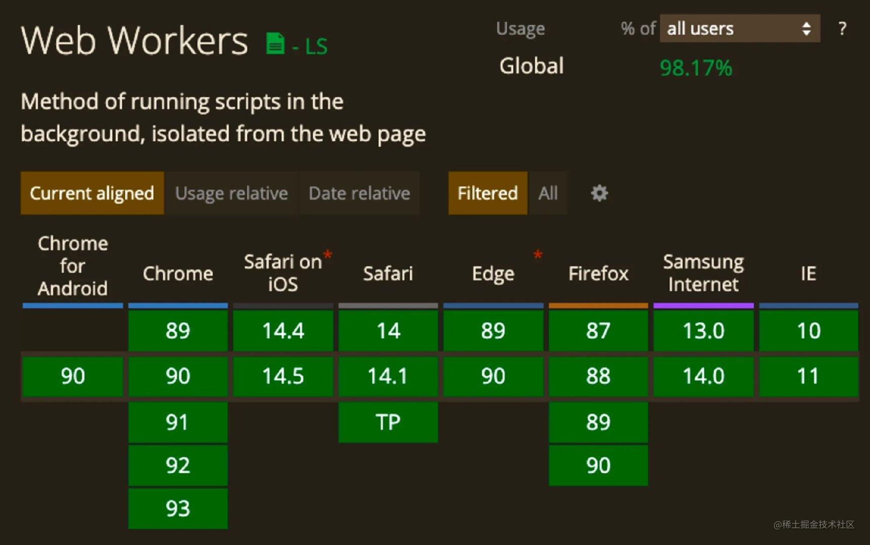 IE10之后,每个浏览器都完全支持 Web Workers
