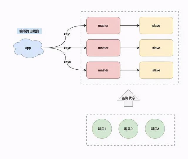 Redis高可用集群搭建,配置,运维与应用!