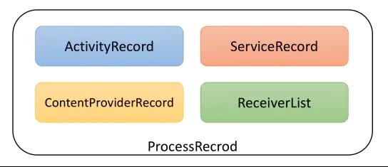 ProcessRecord