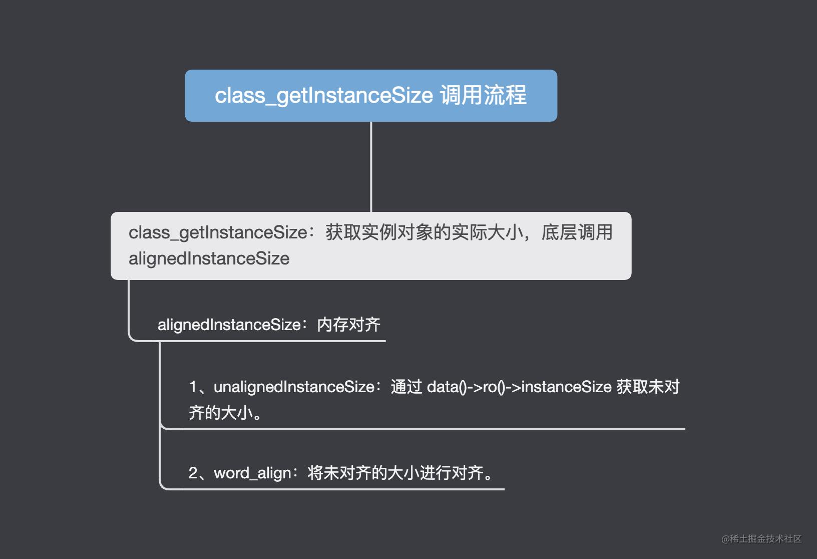 class_getInstane-flow.png