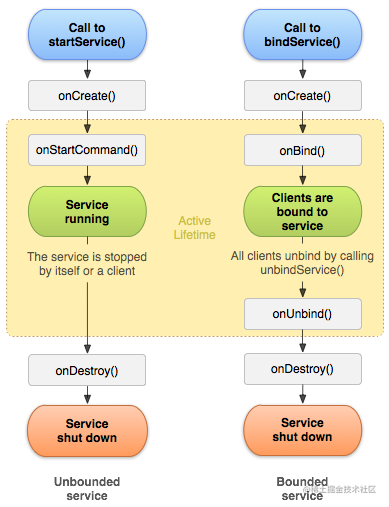 service_lifecycle.png