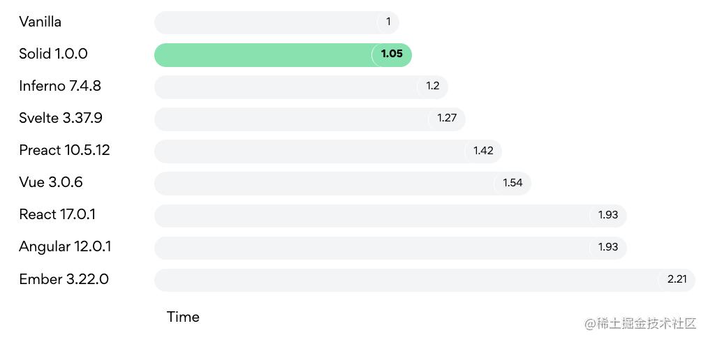 JS 框架性能测试对比