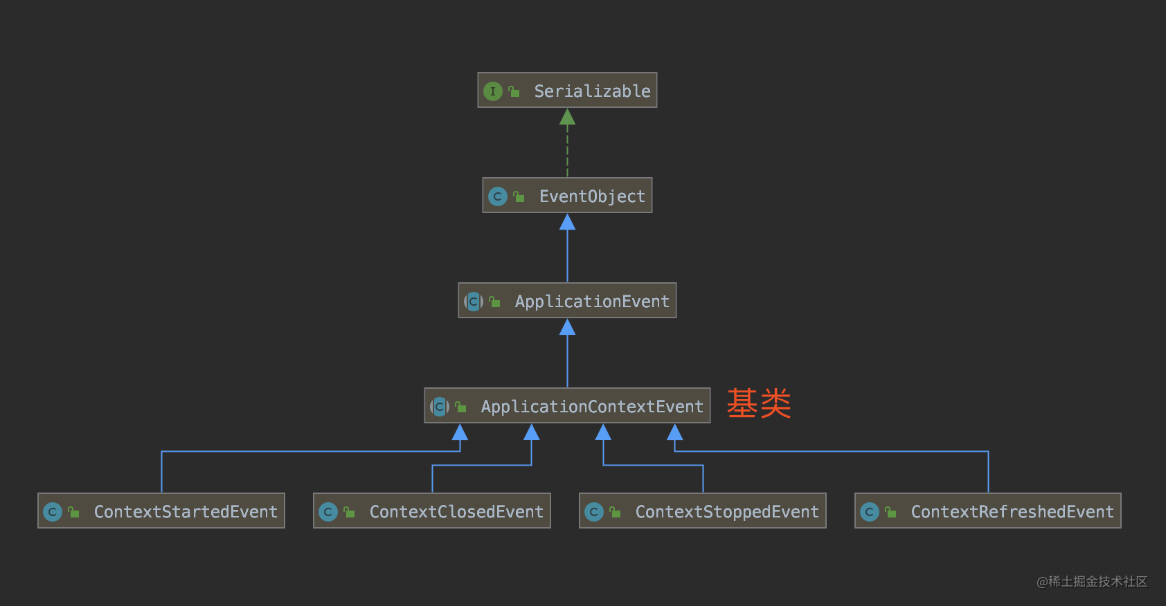 ApplicationContextEvent 类图