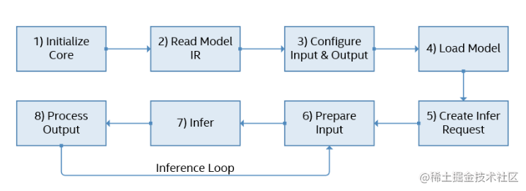 inference-stage