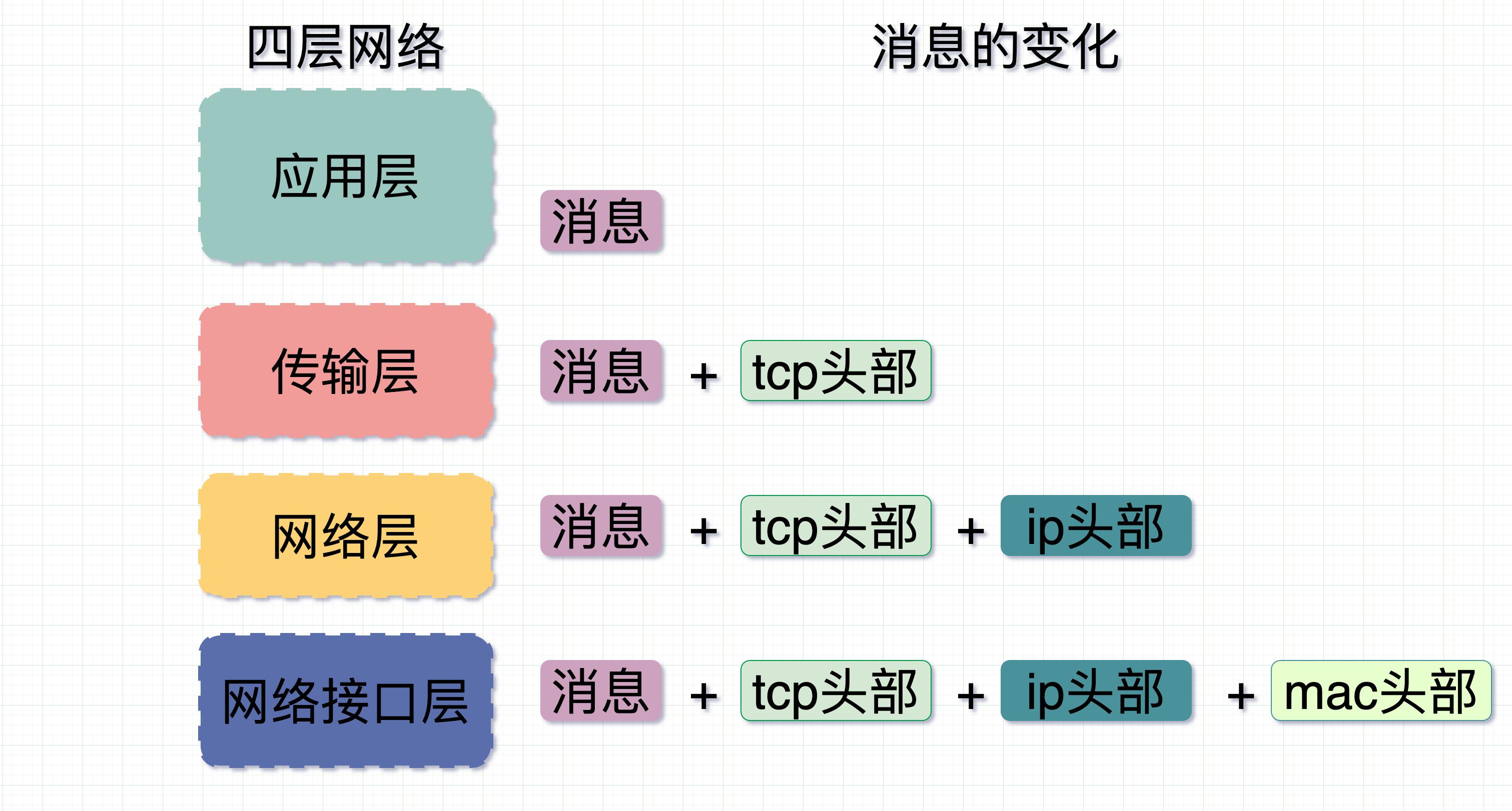 四层网络协议 (1)