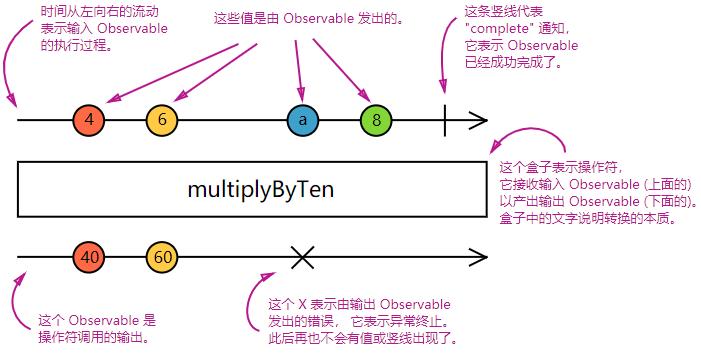 Observable图