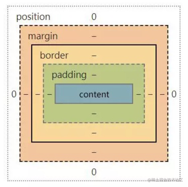 盒模型.png