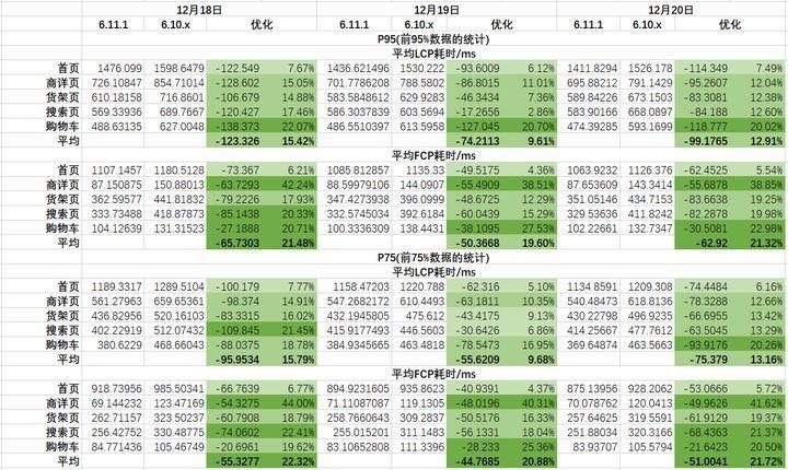 Android端使用离线包的WebVitals指标统计数据,按照数据区间进行统计和结果比对