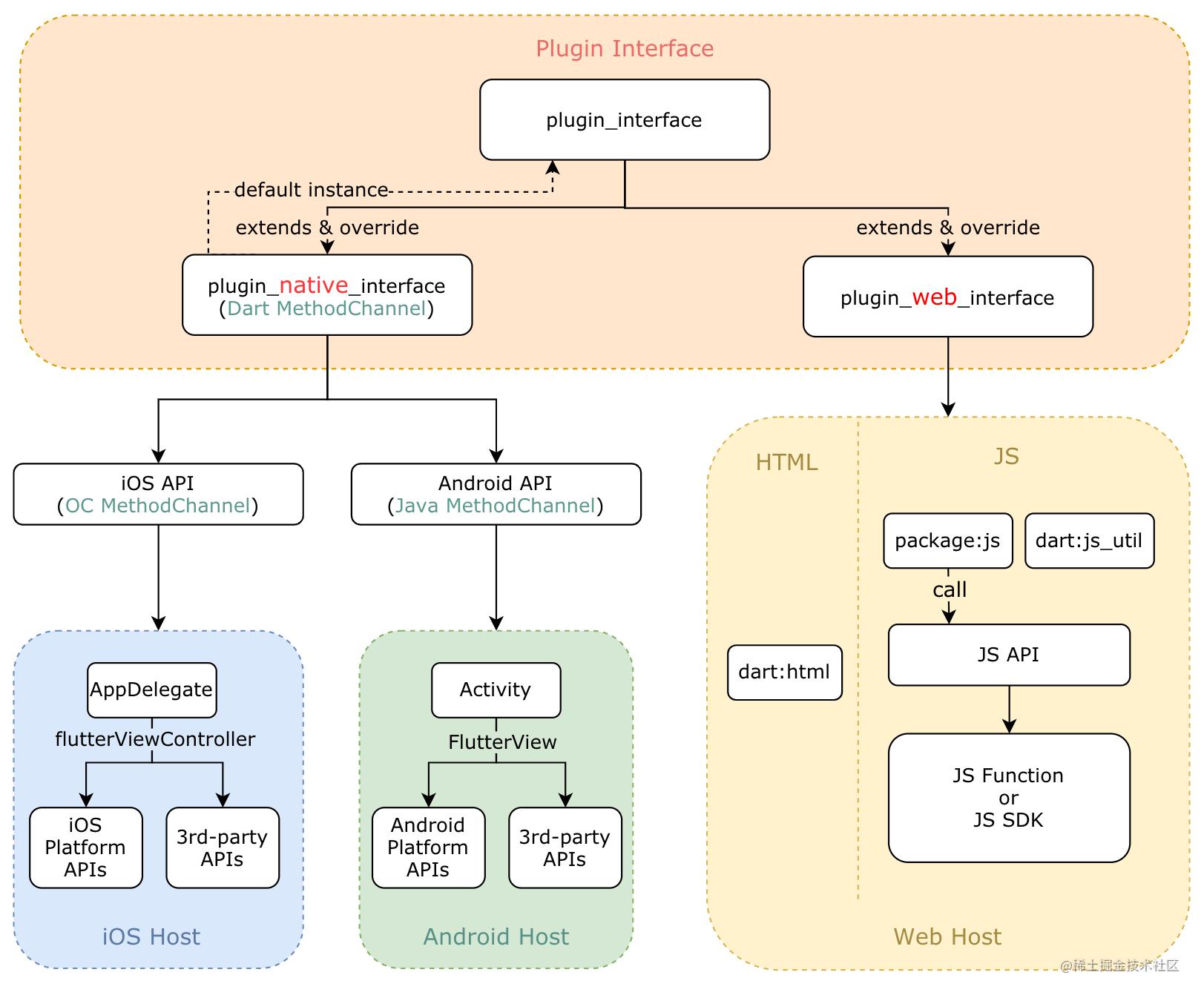 Flutter Plugin 架构图