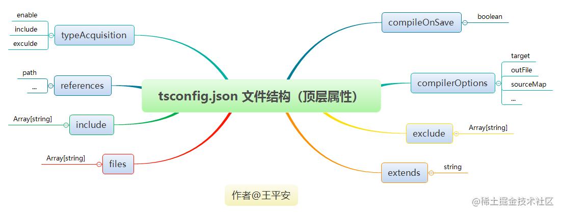 tsconfig.json 文件结构(顶层属性).png