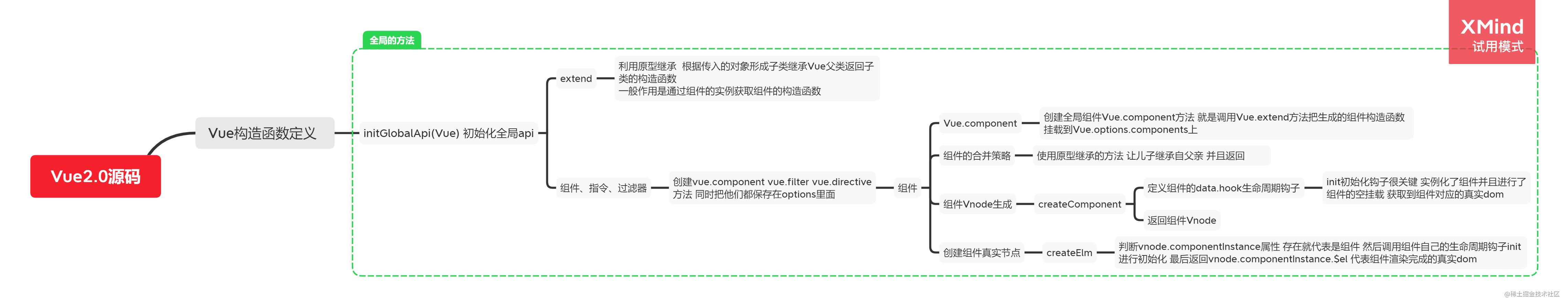 Vue2.0源码-组件.png