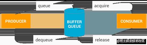 BufferQueue工作周期