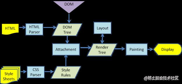 页面渲染流程图