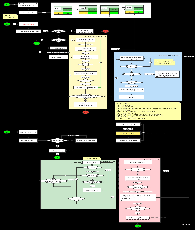 CountDownLatch 闭锁源码分析.png