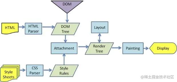 浏览器渲染流程图