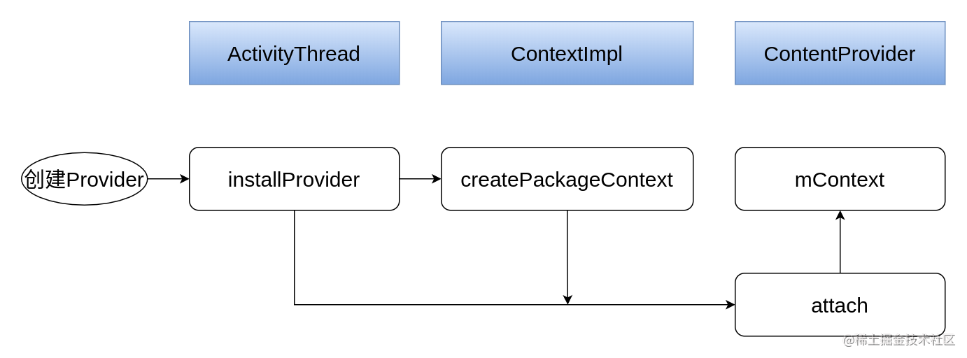Android 基础组件 Context ContentProvider