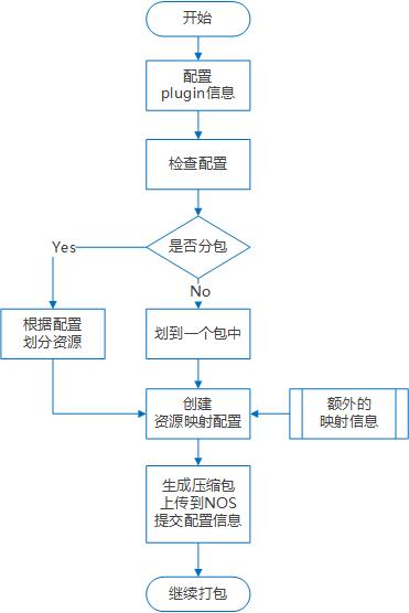 离线包插件工作流程
