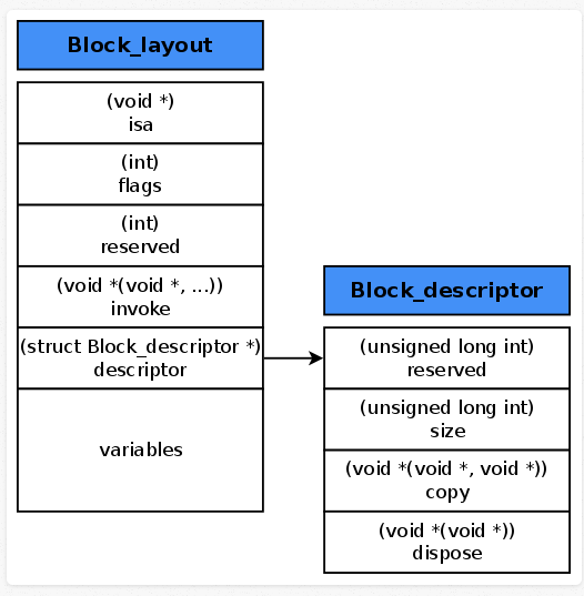 block_layout