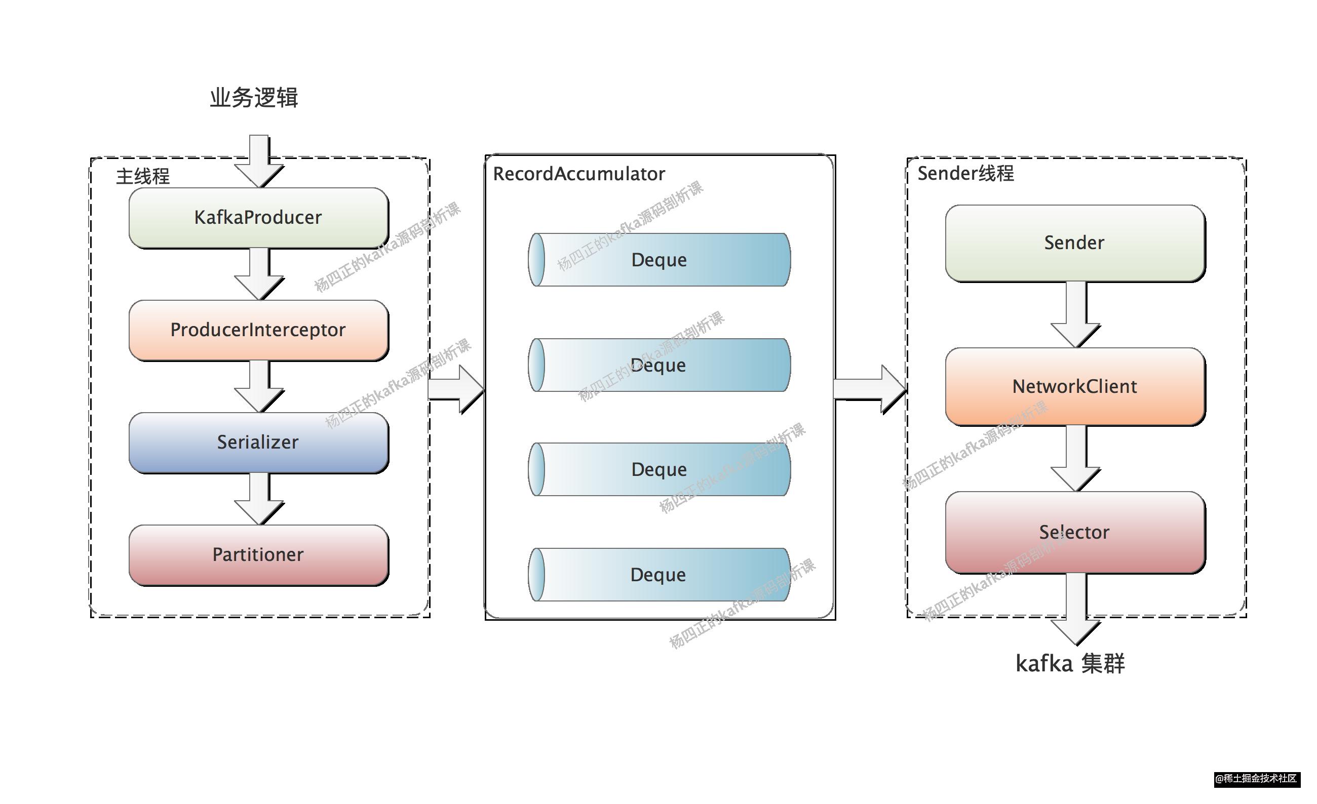 1、producer完整架构图.png