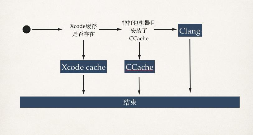 Ccache实际编译流程