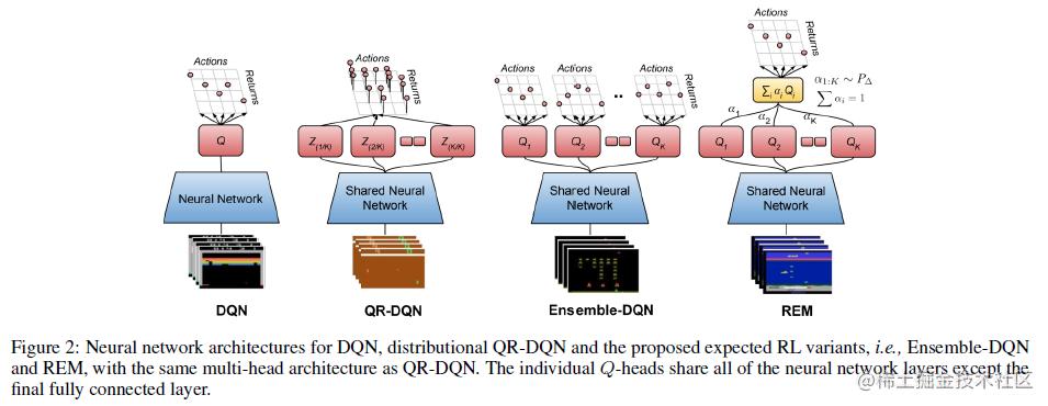 DQN、Distributional QR-DQN、以及本文提出的两种方法的对比