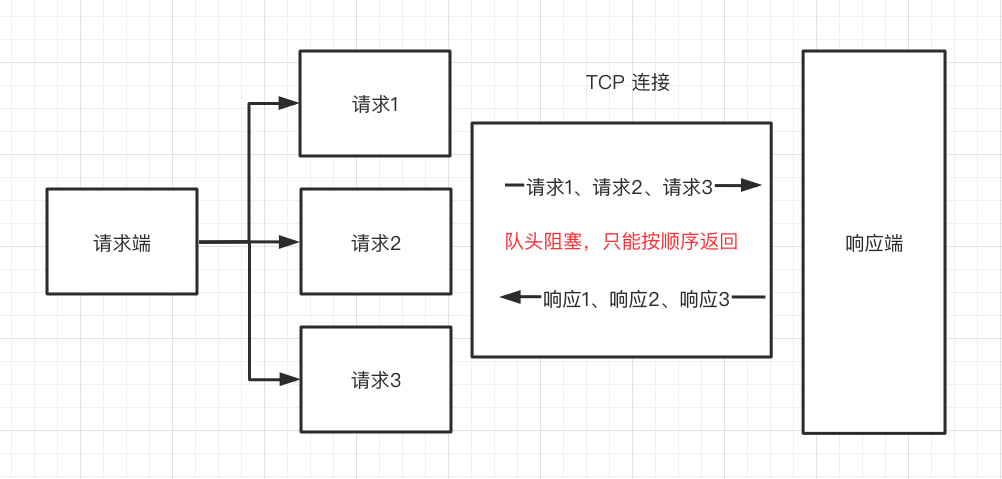 HTTP/1.1