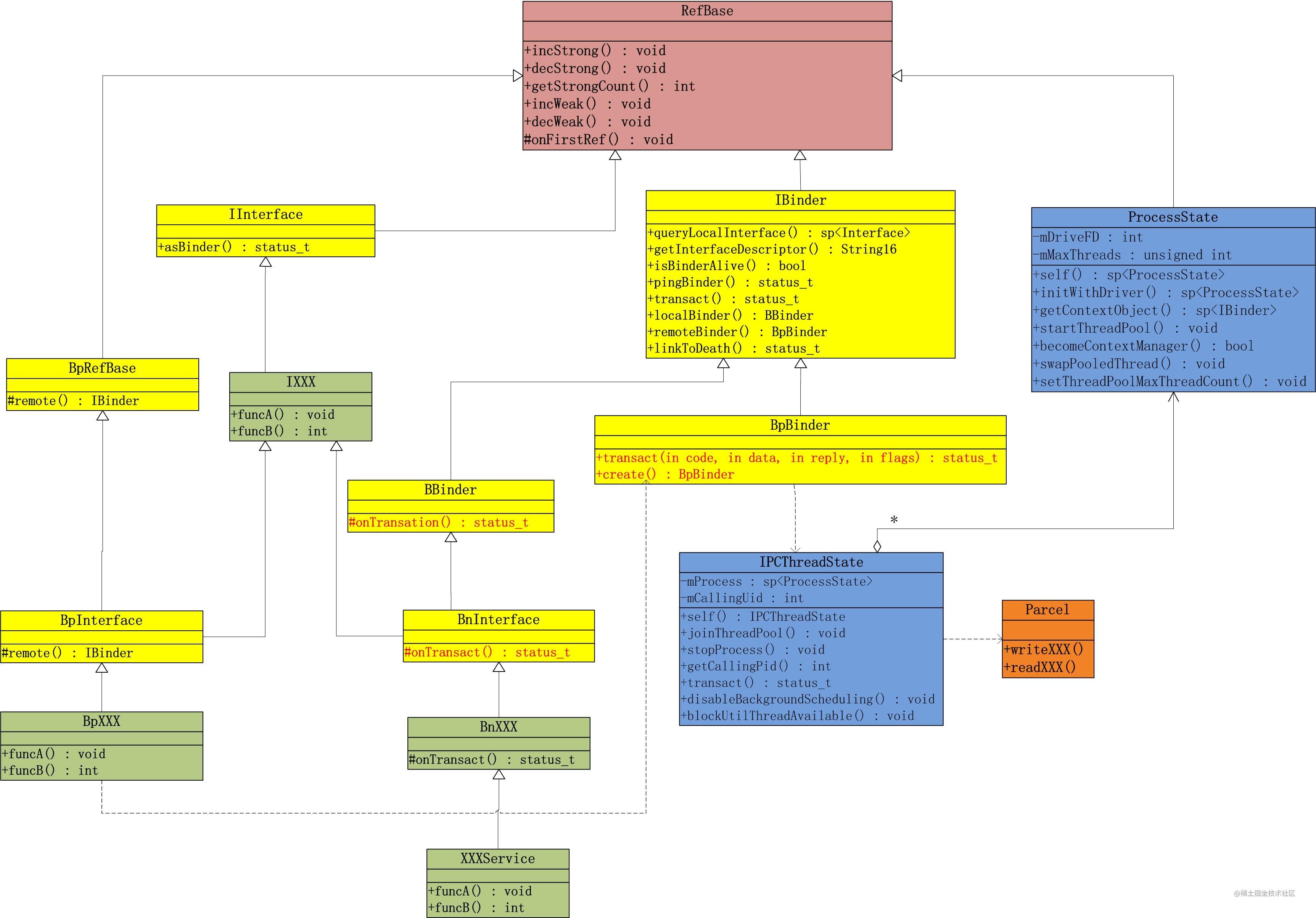 Binder framework C++.jpg