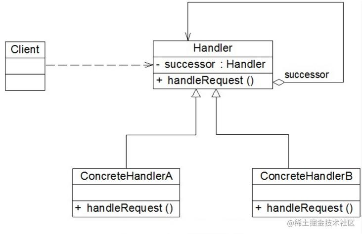 责任链模式UML图