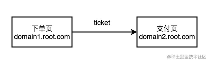 set-cookie业务流程.png