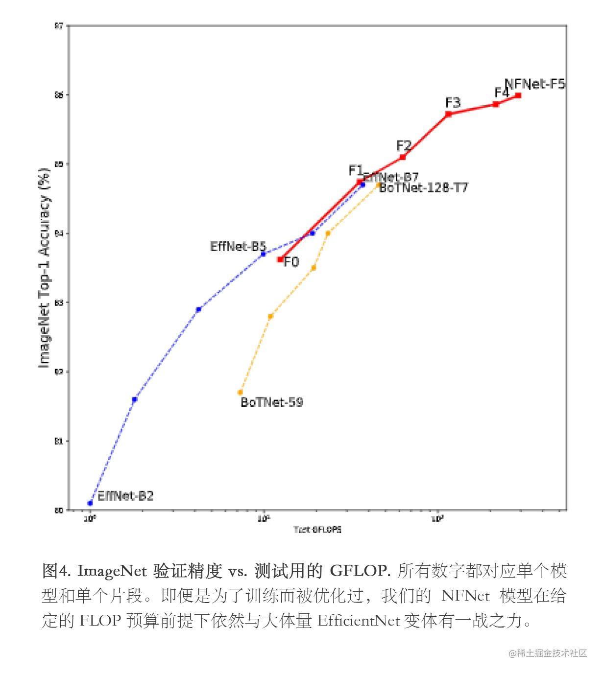 图4. ImageNet 验证精度 vs. 测试用的 GFLOP. 所有数字都对应单个模型和单个片段。即便是为了训练而被优化过,我们的 NFNet 模型在给定的 FLOP 预算前提下依然与大体量 EfficientNet 变体有一战之力。