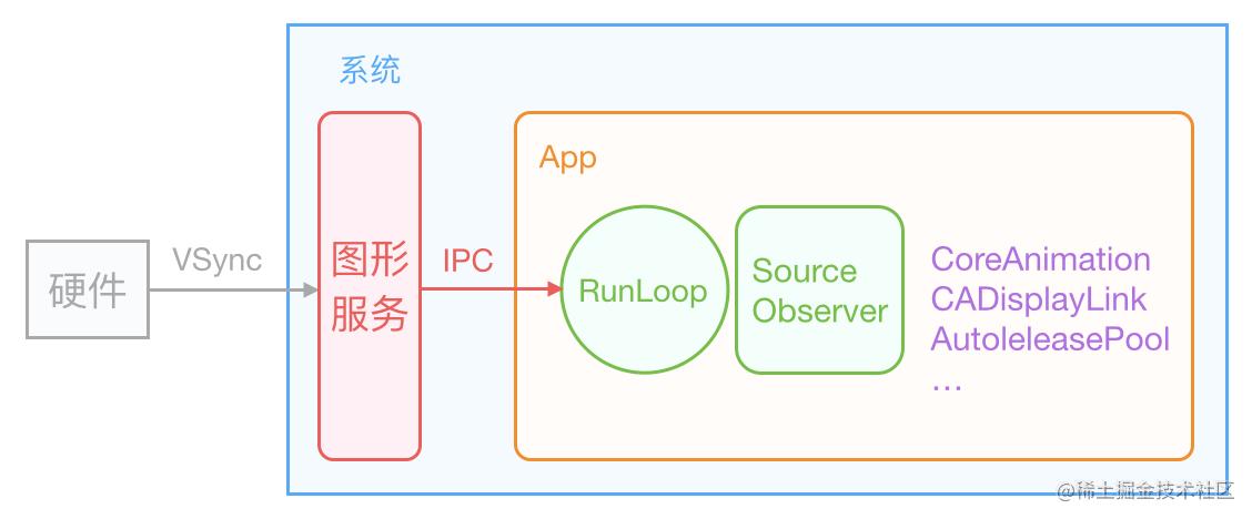 ios_vsync_runloop
