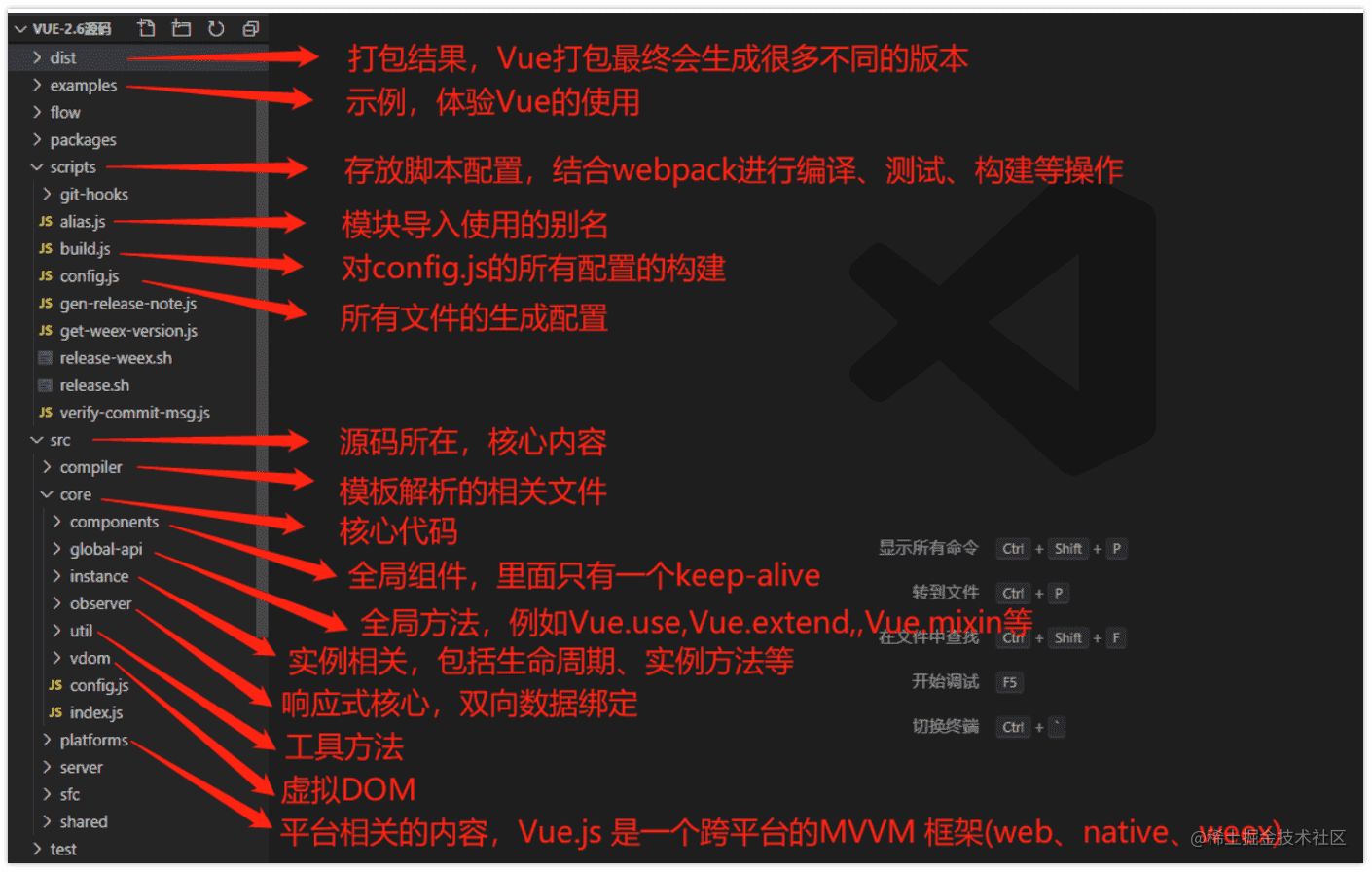 vue2 源码结构