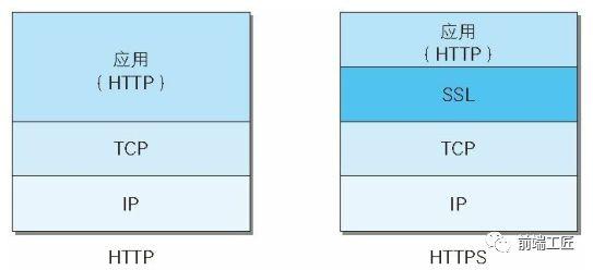 网络协议层对比