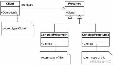 """漫画:什么是""""原型模式""""?"""