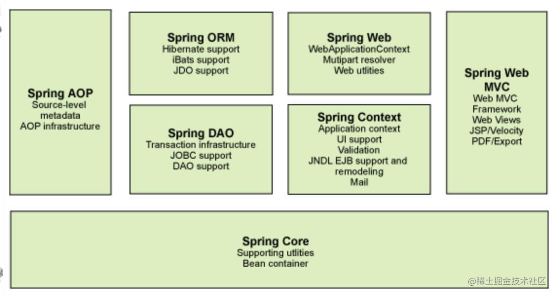 6万字《Spring框架从入门到精通》(建议收藏)