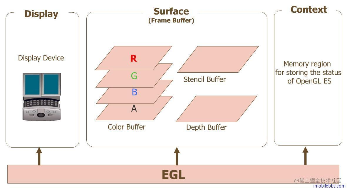 egl、opengles 和设备之间的关系
