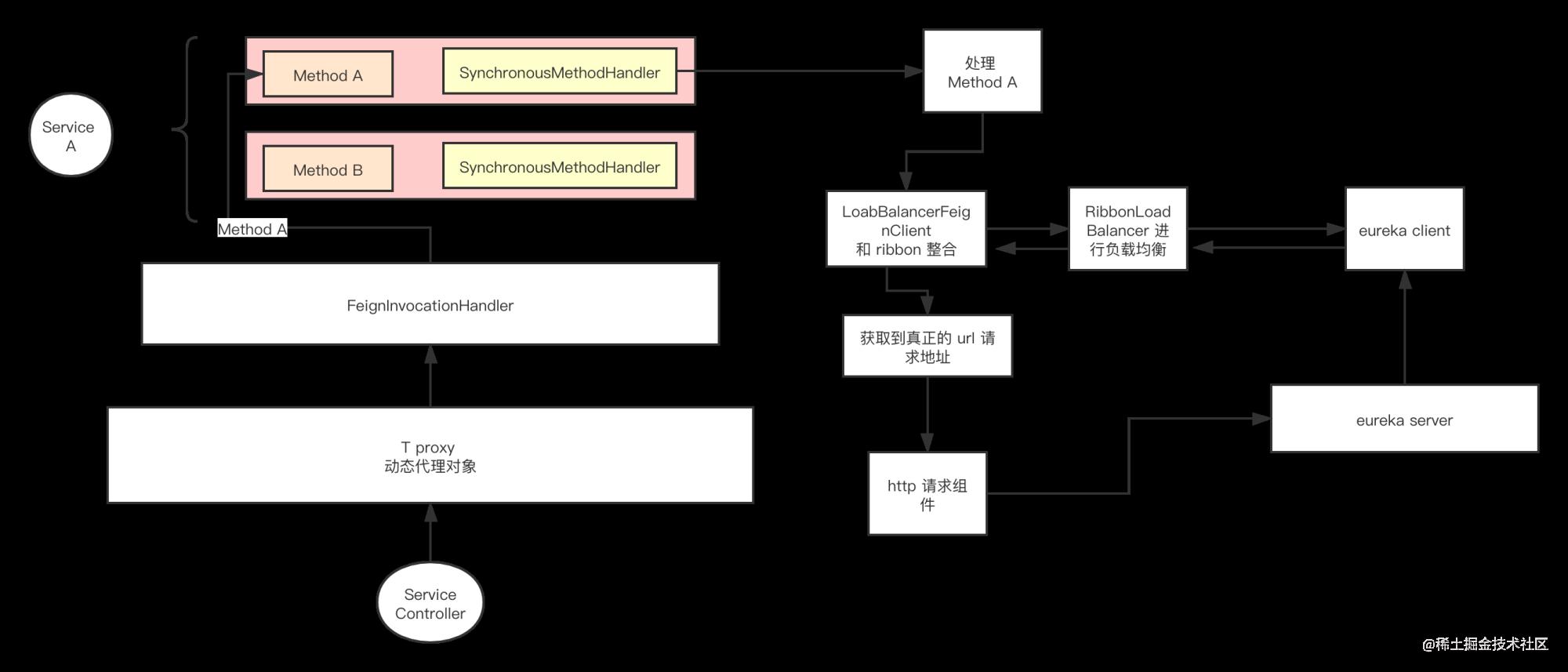 Feign 基于动态代理处理请求的机制.png